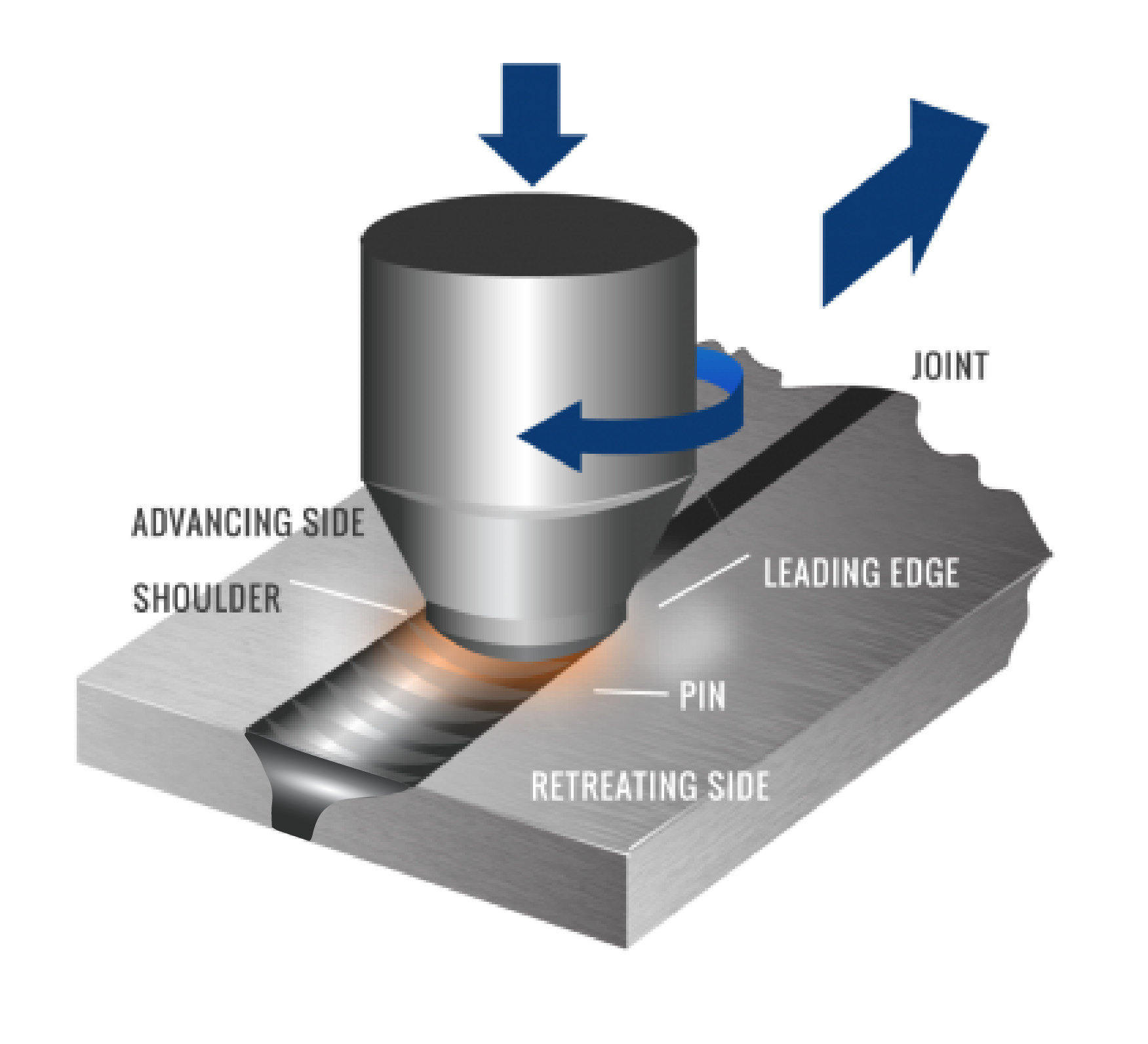 Friction Stir Welding >> Friction Stir Welding vs Traditional Welding | MegaStir